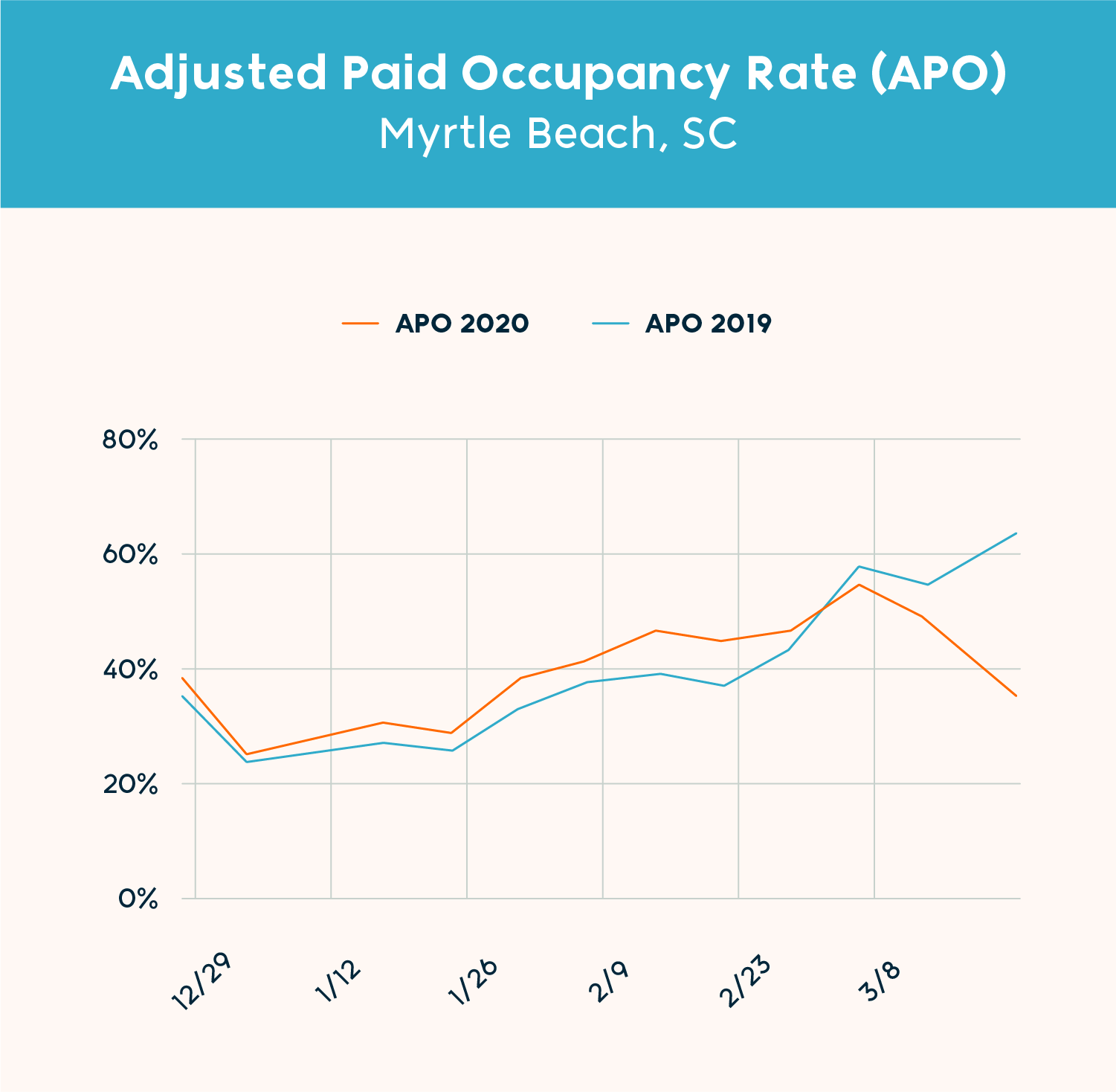Chart: Adjusted Paid Occupancy (Myrtle Beach)