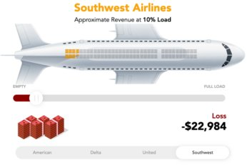 Airline Profitability Infographic