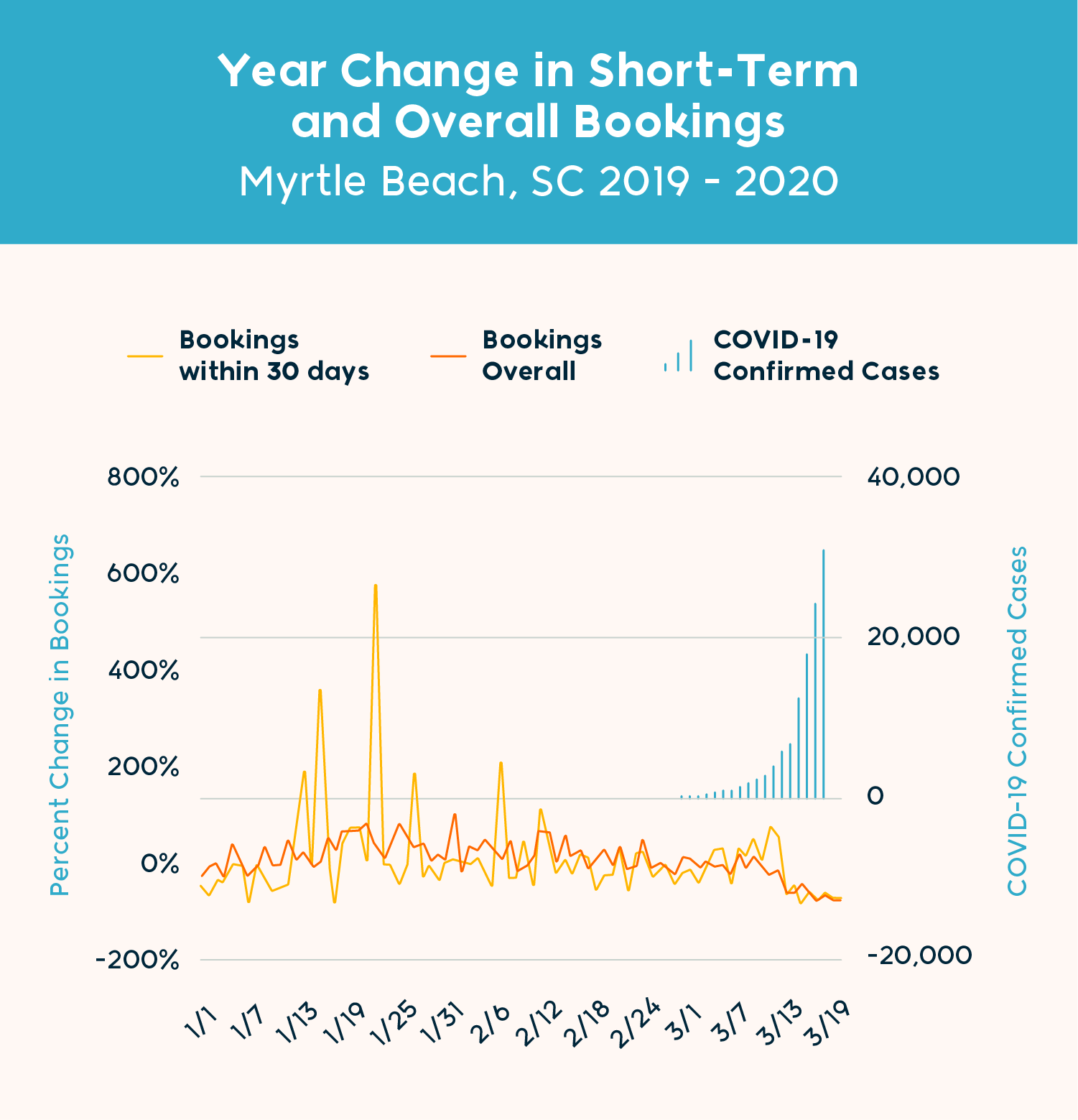 Chart: YOY Change in Bookings By Lead Time (Myrtle Beach)