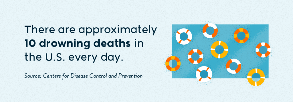 There are approximately 10 drowning deaths in the U.S. every day.