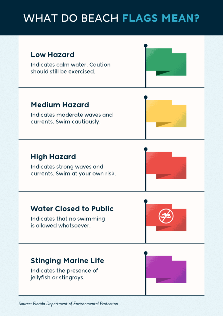 What do beach flags mean?