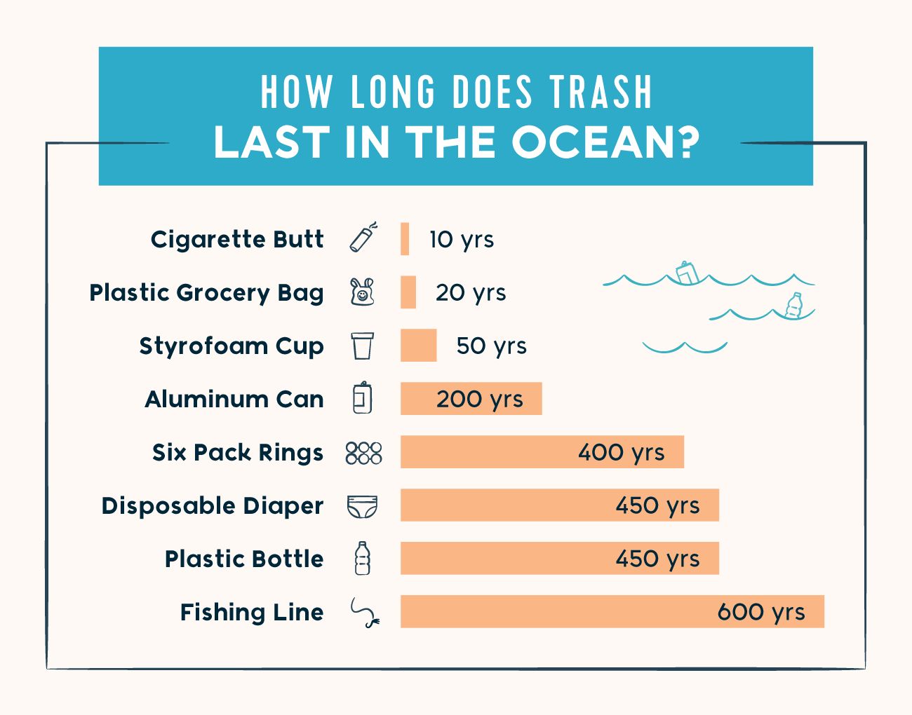 How Technology is Cleaning the Ocean - how long does trash last