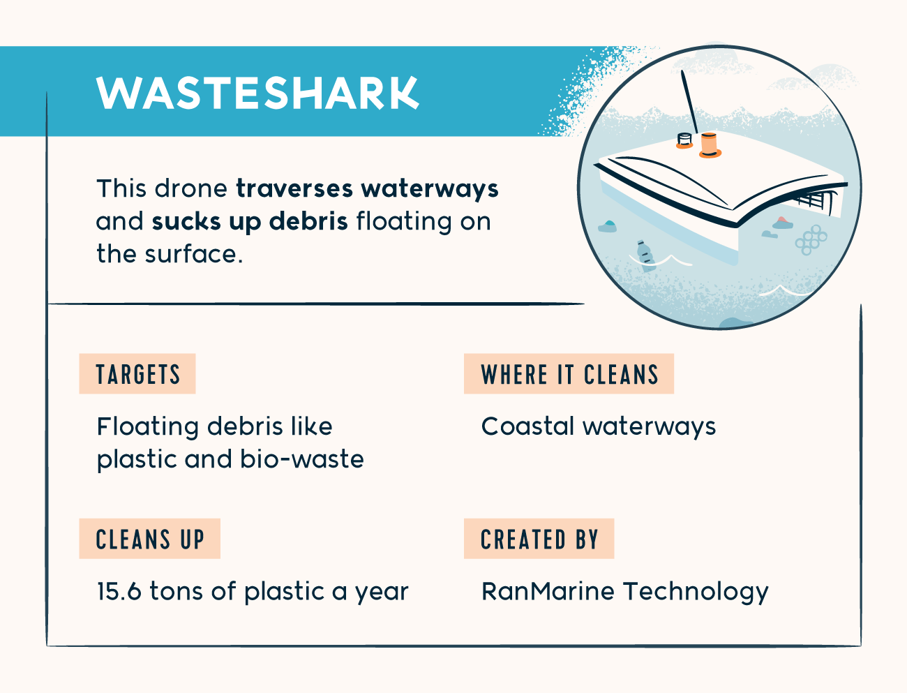 wasteshark