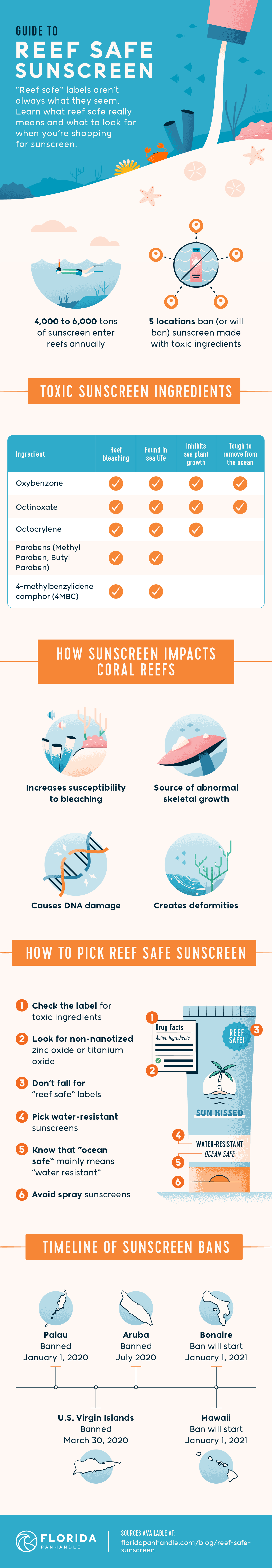 reef safe sunscreen infographic
