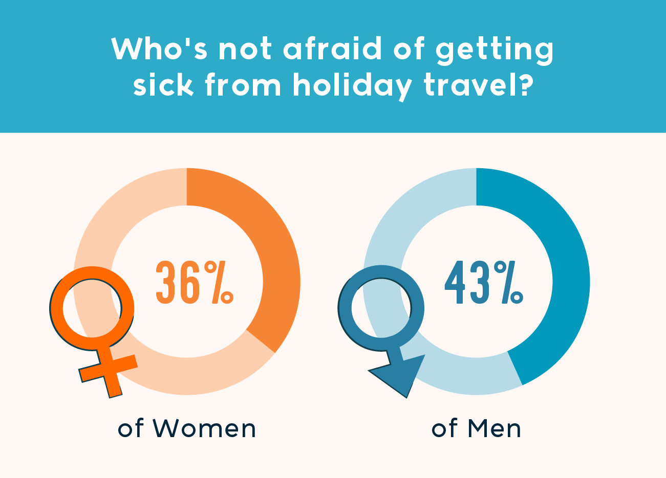36 percent of women and 43 percent of men are not afraid of getting sick during holiday travel