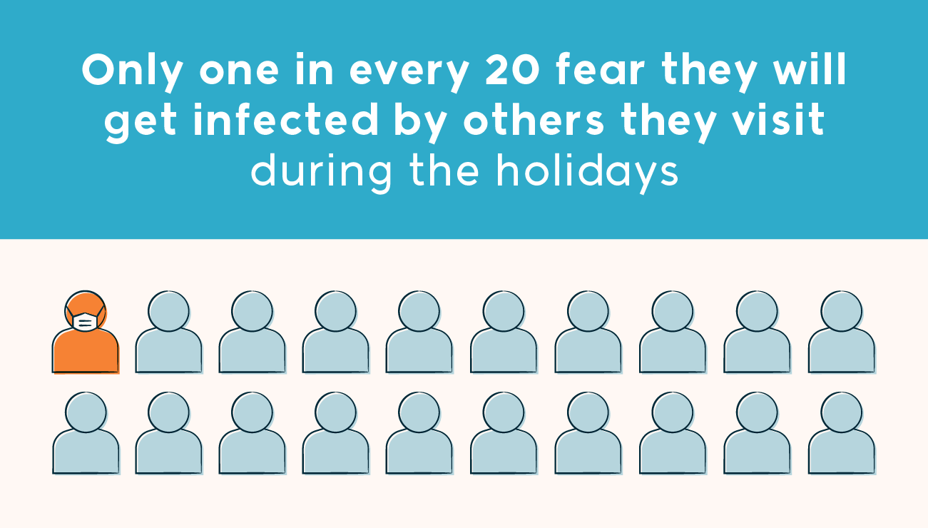 only one in every 20 fear they will get infected by others they visit during the holidays