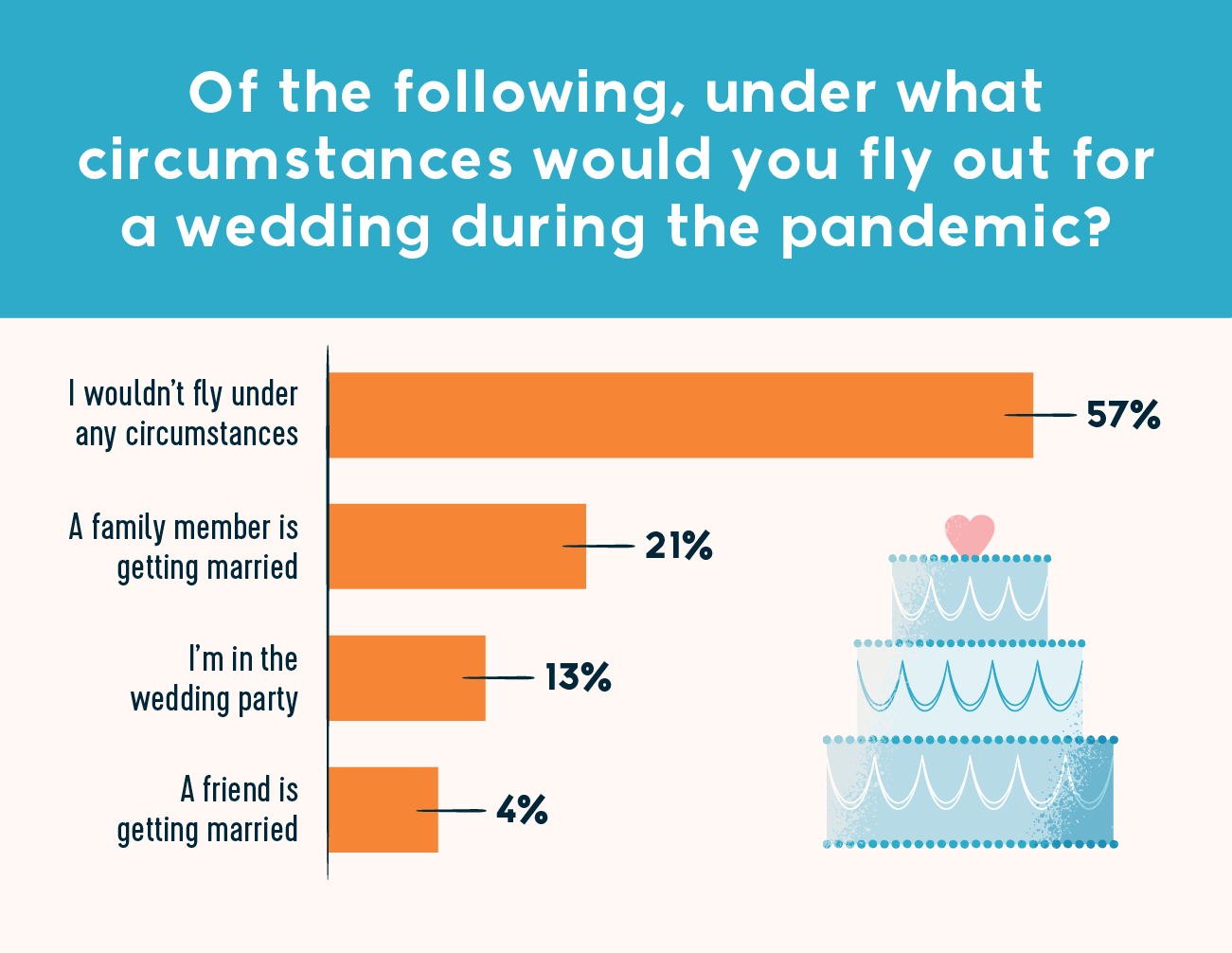 of the following, under what circumstances would you fly out for a wedding during the pandemic