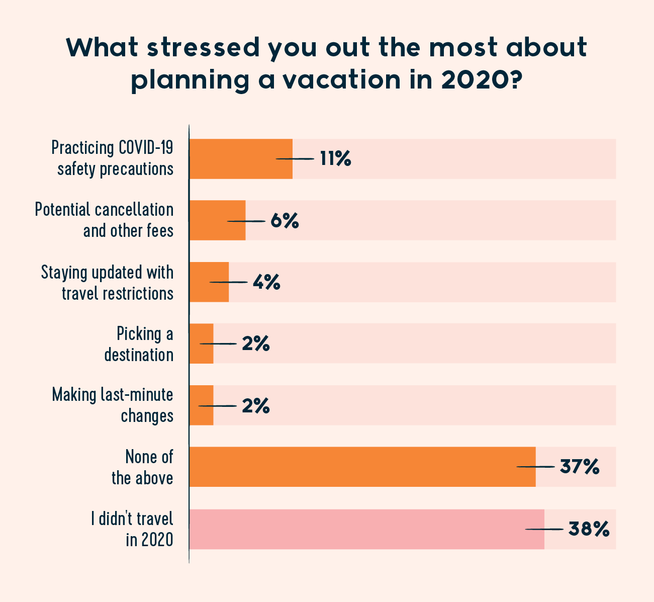 what stressed you out the most about planning a vacation in 2020