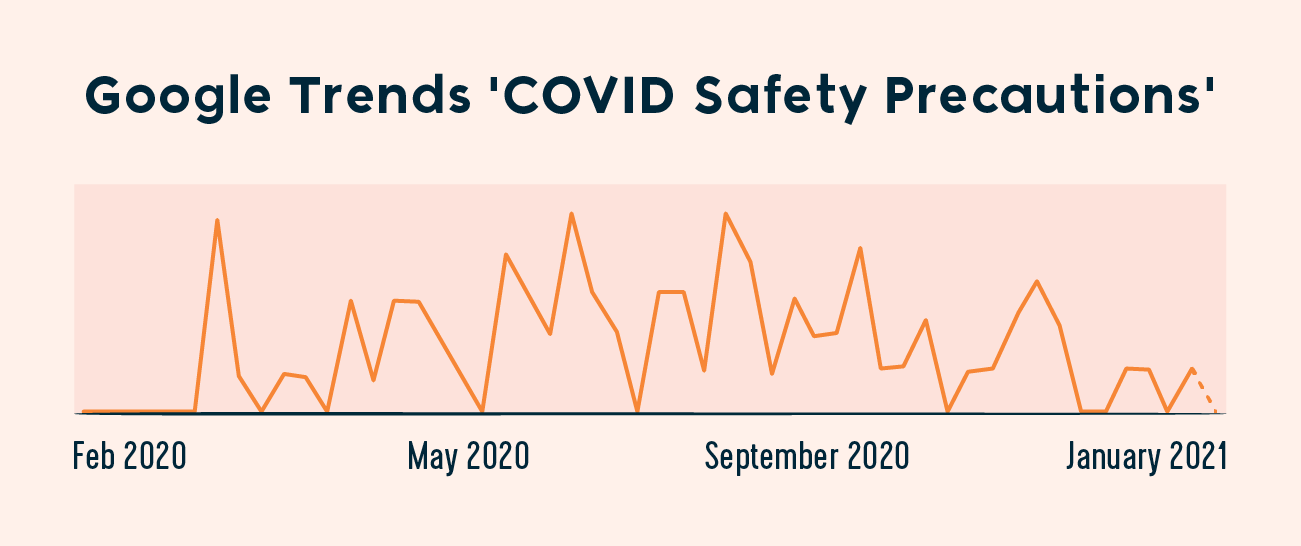 google trends chart for covid safety precautions