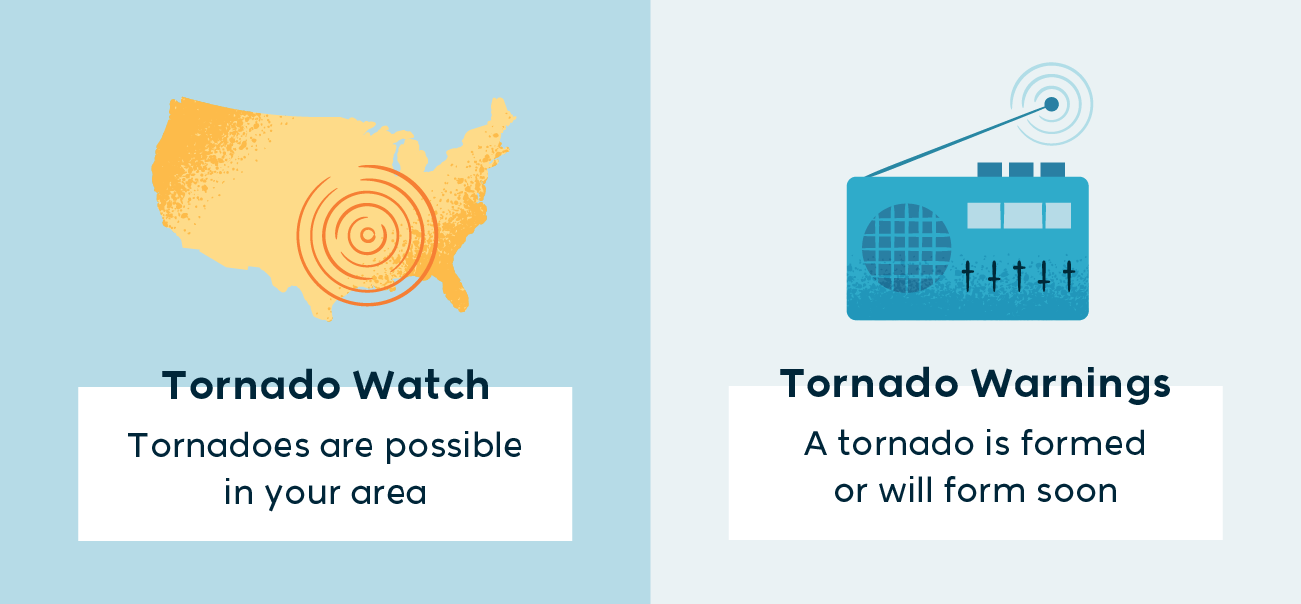 tornado watch is when torandoes are possible in your area and tornado warnings are when a tornado is formed or will form soon