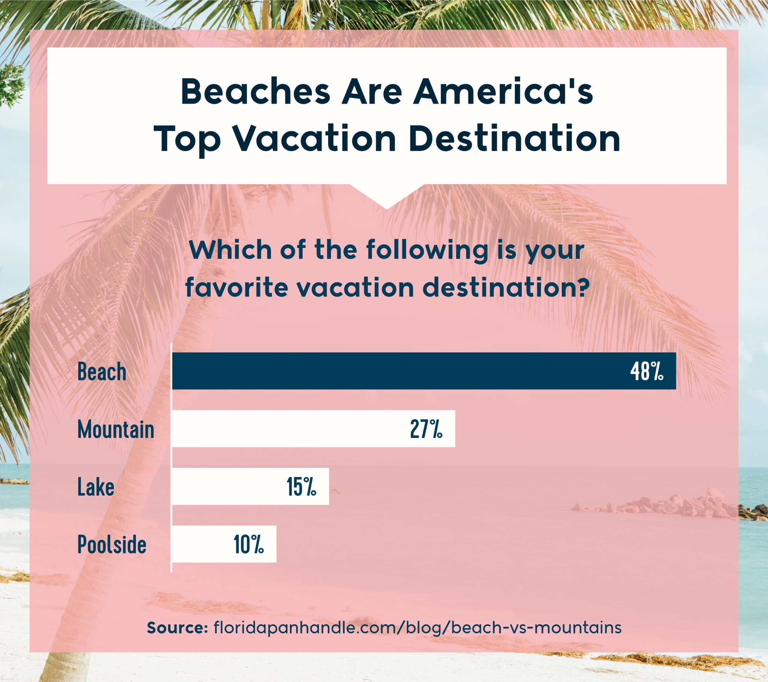 which of the following is your favorite vacation destination