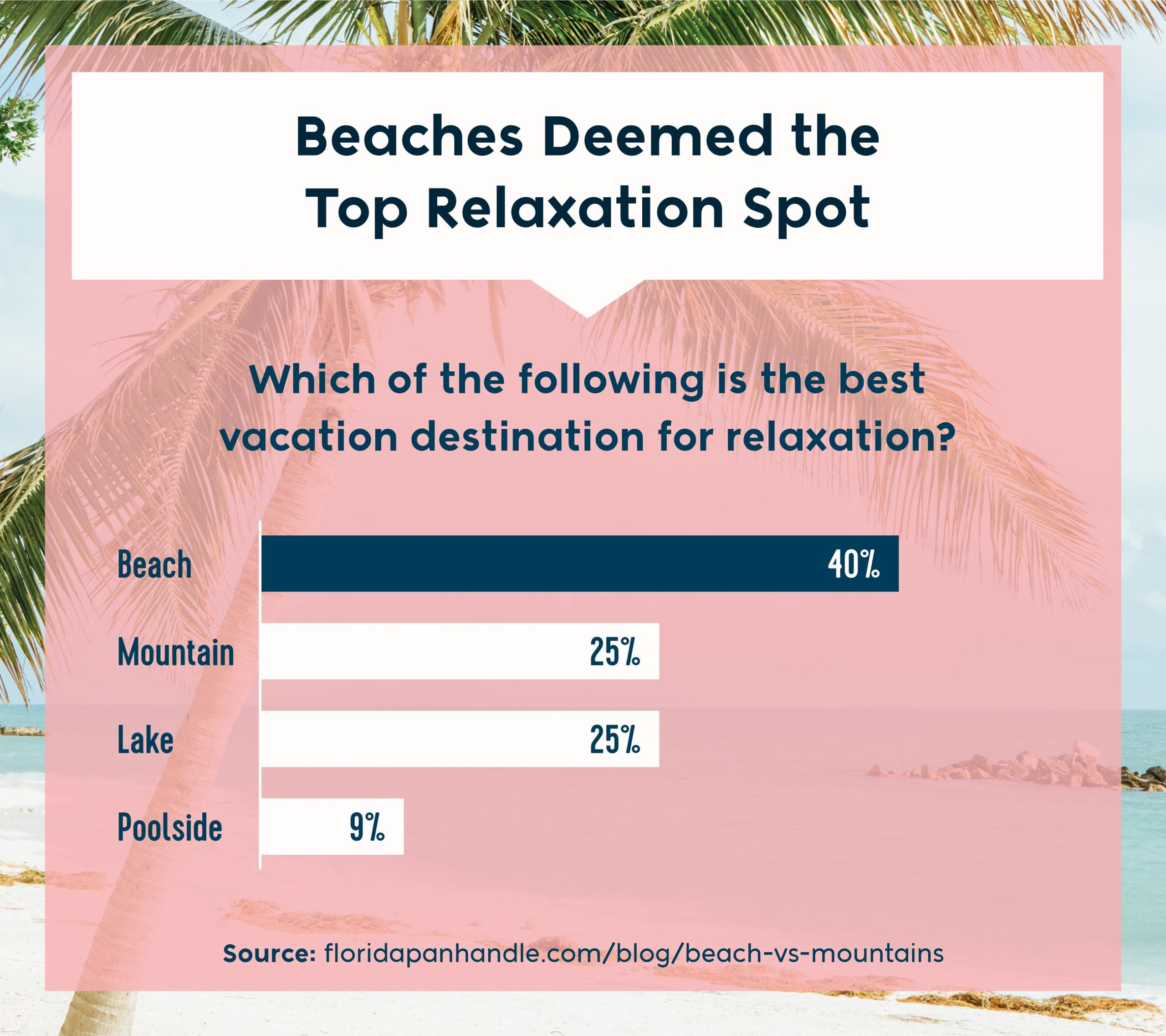 which of the following is the best vacation destination for relaxation