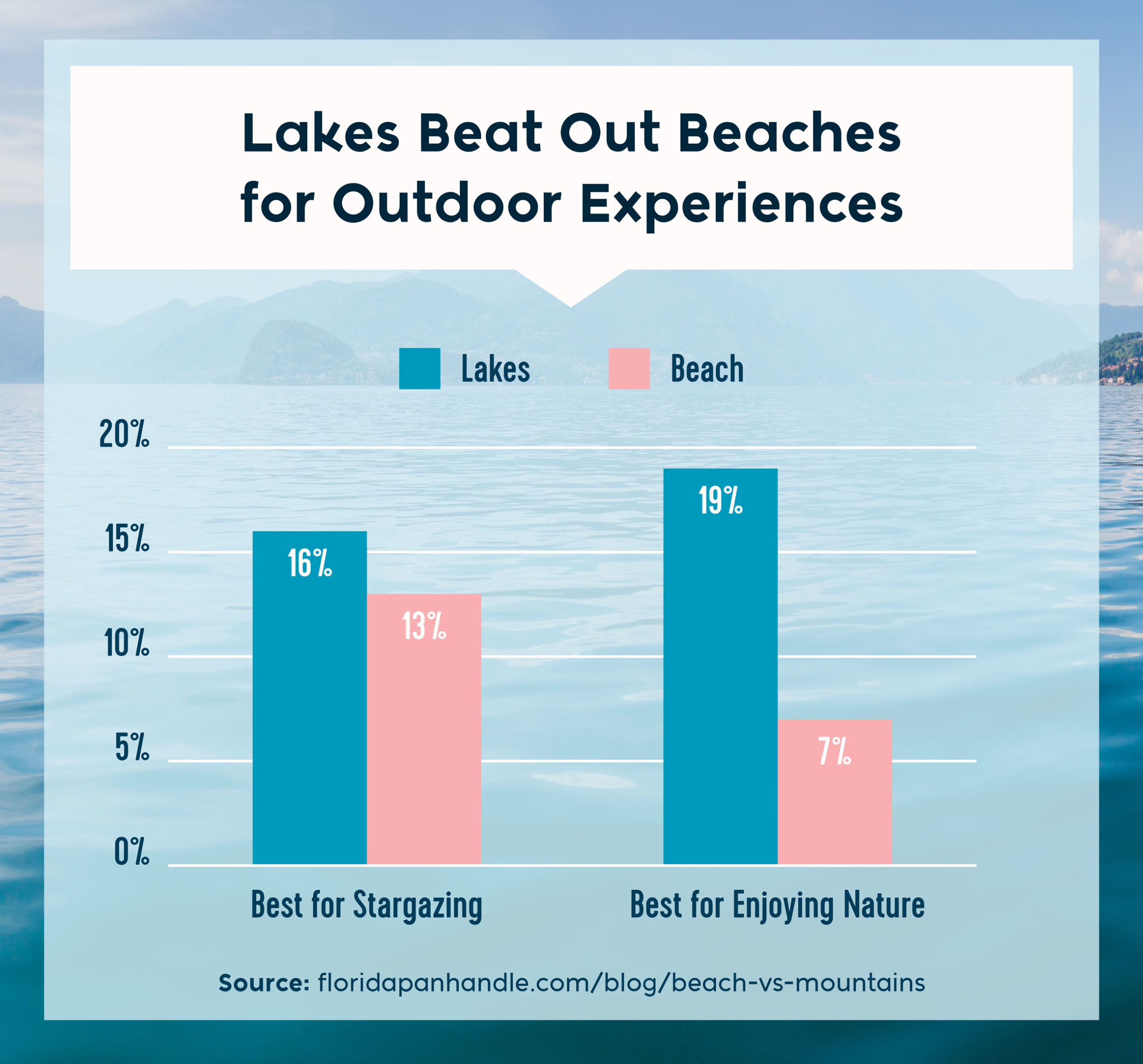 lakes beat out beaches for outdoor experiences