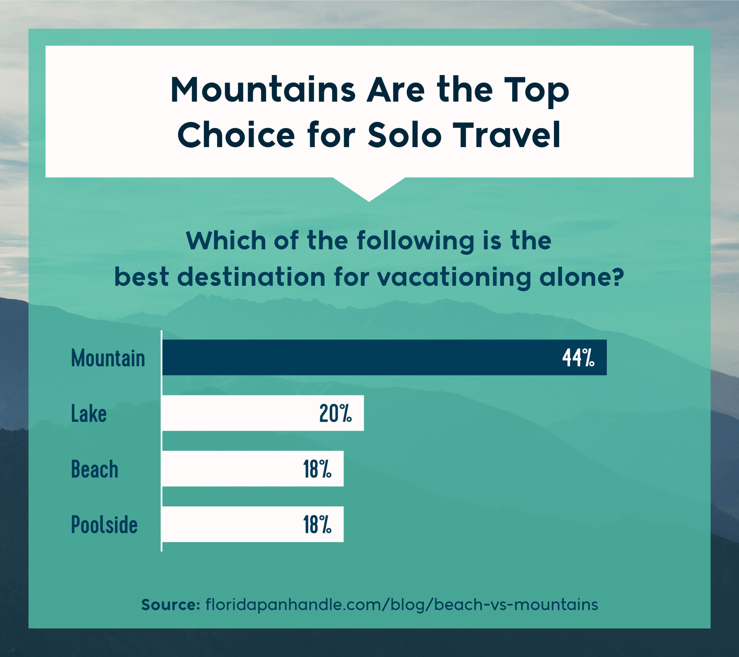 which of the following is the best destination for vacationing alone